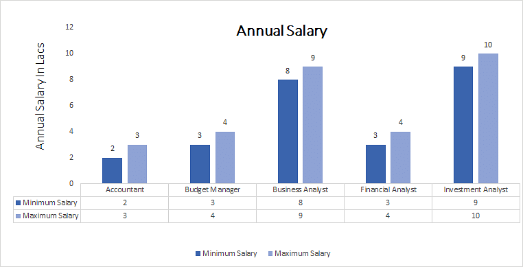 Master of Finance and Control [MFC] annual salary